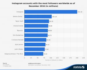 Infografía de los usuarios más seguidos en instagram