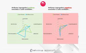 Monitorización Online de Elecciones Presidenciales Ecuador 2017